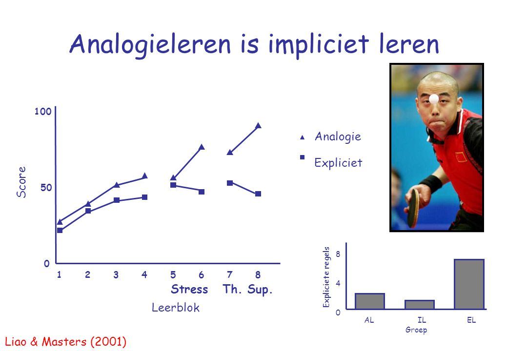 Analogieleren is impliciet leren