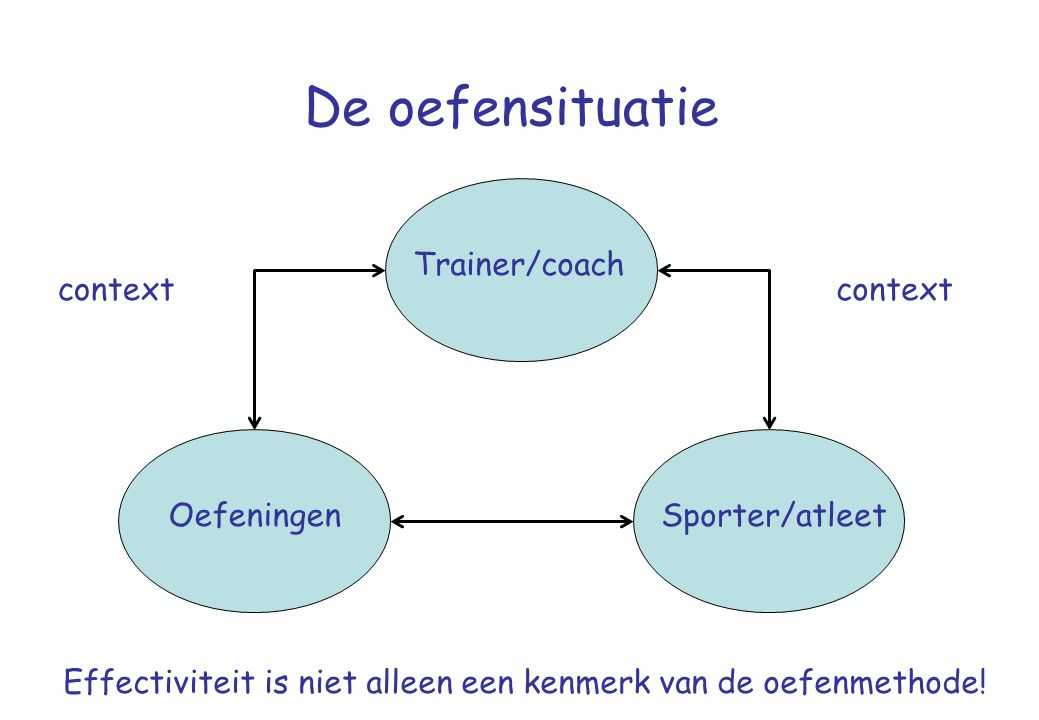 De oefensituatie Trainer/coach context context Oefeningen