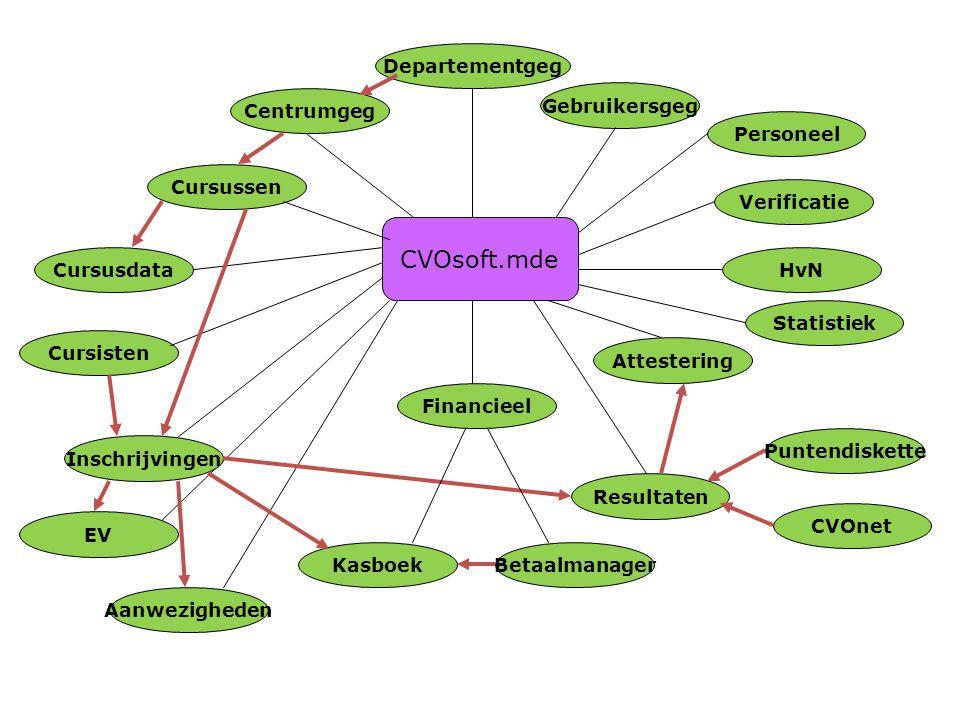 CVOsoft.mde Departementgeg Centrumgeg Gebruikersgeg Personeel
