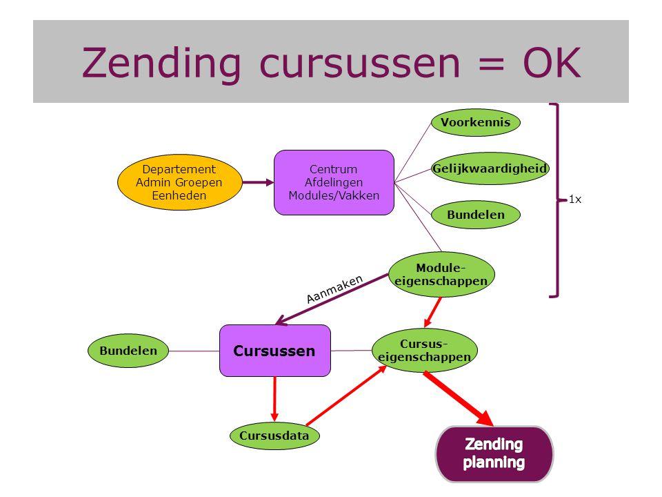 Module- eigenschappen Cursus- eigenschappen