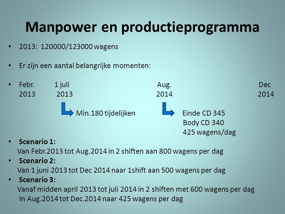 Manpower en productieprogramma