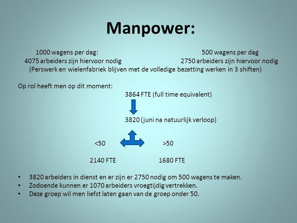 Manpower: 1000 wagens per dag: 500 wagens per dag.