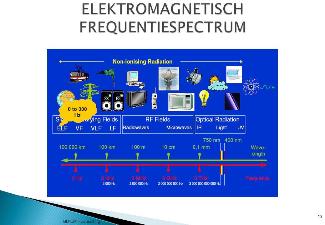 ELEKTROMAGNETISCH FREQUENTIESPECTRUM