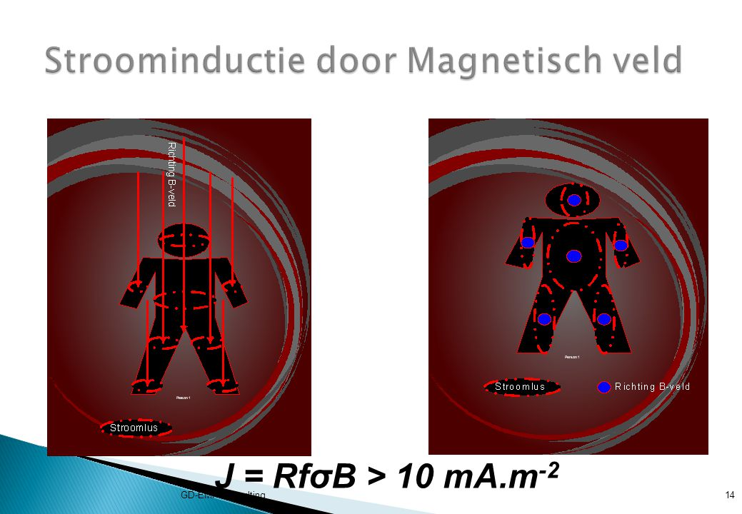 Stroominductie door Magnetisch veld