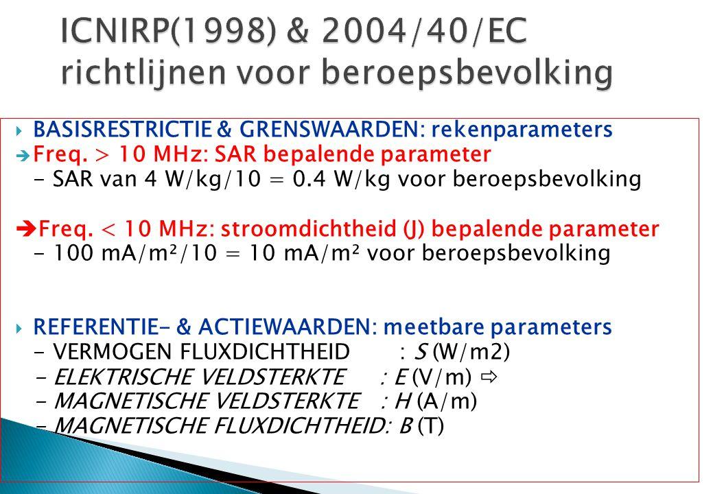 ICNIRP(1998) & 2004/40/EC richtlijnen voor beroepsbevolking