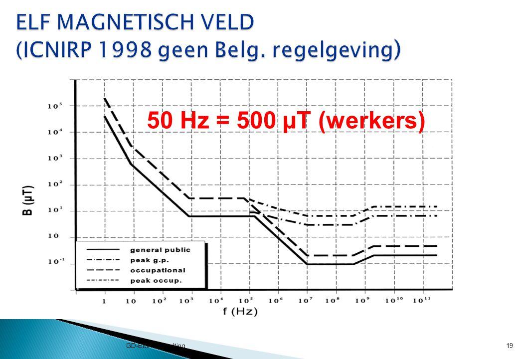 ELF MAGNETISCH VELD (ICNIRP 1998 geen Belg. regelgeving)