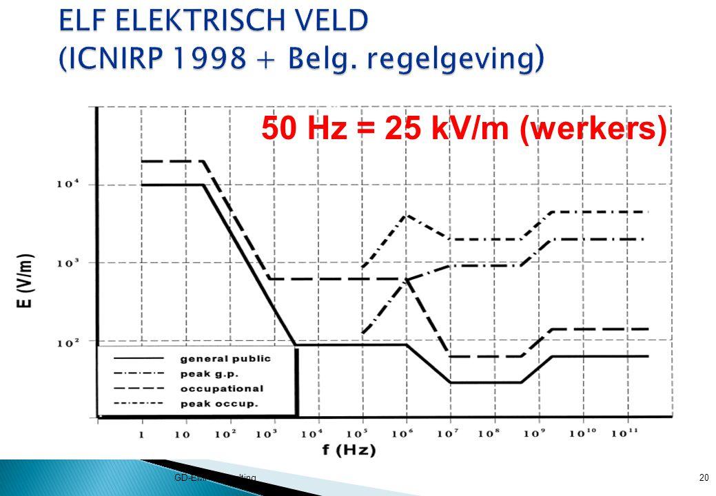 ELF ELEKTRISCH VELD (ICNIRP 1998 + Belg. regelgeving)