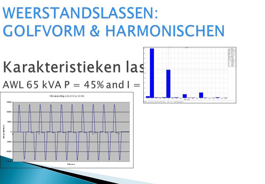 WEERSTANDSLASSEN: GOLFVORM & HARMONISCHEN Karakteristieken lasmachine: AWL 65 kVA P = 45% and I = 7.9 Ka 50 Hz