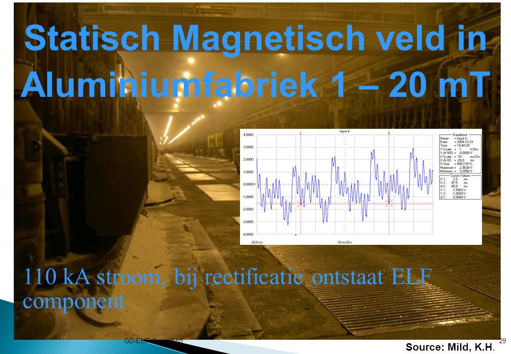 Statisch Magnetisch veld in