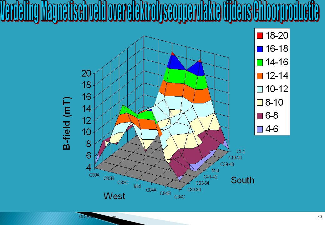 Verdeling Magnetisch veld over elektrolyseoppervlakte tijdens Chloorproductie