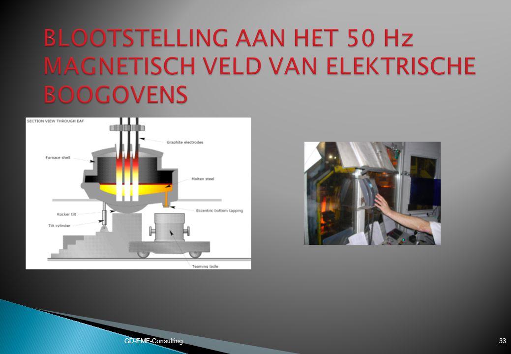 BLOOTSTELLING AAN HET 50 Hz MAGNETISCH VELD VAN ELEKTRISCHE BOOGOVENS