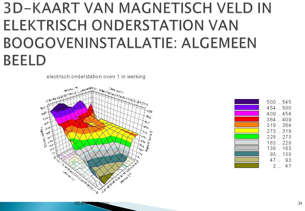 3D-KAART VAN MAGNETISCH VELD IN ELEKTRISCH ONDERSTATION VAN BOOGOVENINSTALLATIE: ALGEMEEN BEELD