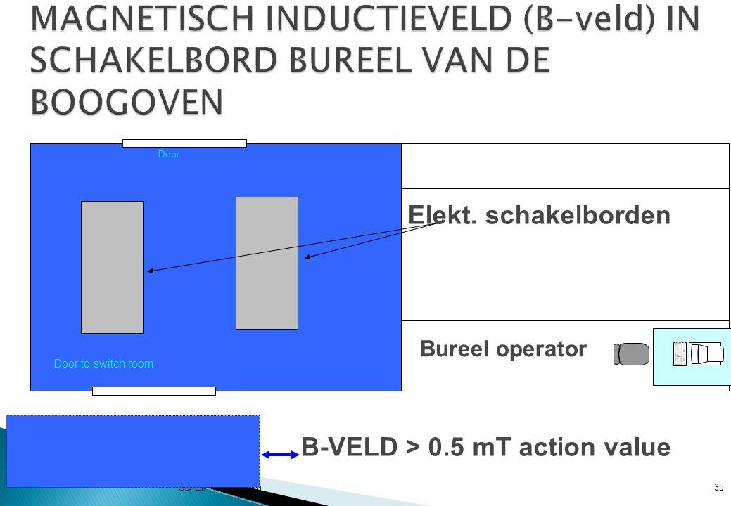 MAGNETISCH INDUCTIEVELD (B-veld) IN SCHAKELBORD BUREEL VAN DE BOOGOVEN