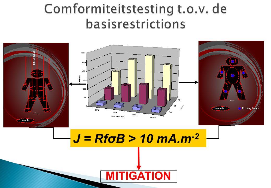 Comformiteitstesting t.o.v. de basisrestrictions
