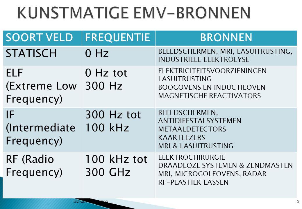 KUNSTMATIGE EMV-BRONNEN
