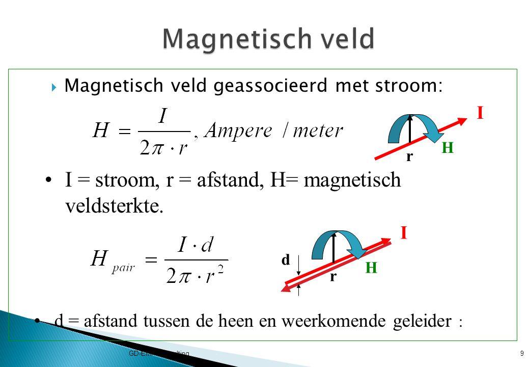 Magnetisch veld I = stroom, r = afstand, H= magnetisch veldsterkte. I