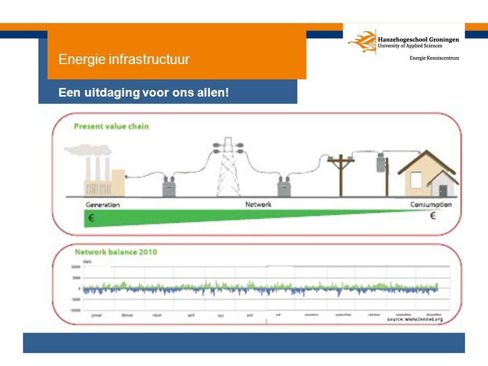 Energie infrastructuur