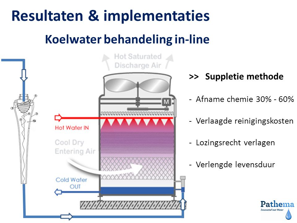 Koelwater behandeling in-line