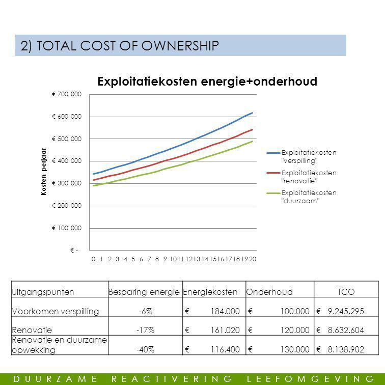 2) TOTAL COST OF OWNERSHIP
