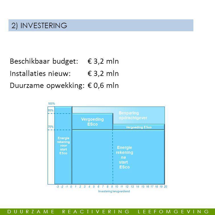 Beschikbaar budget: € 3,2 mln Installaties nieuw: € 3,2 mln