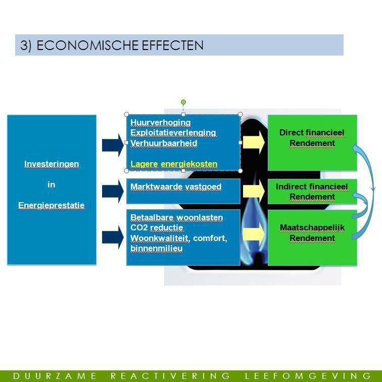 3) ECONOMISCHE EFFECTEN