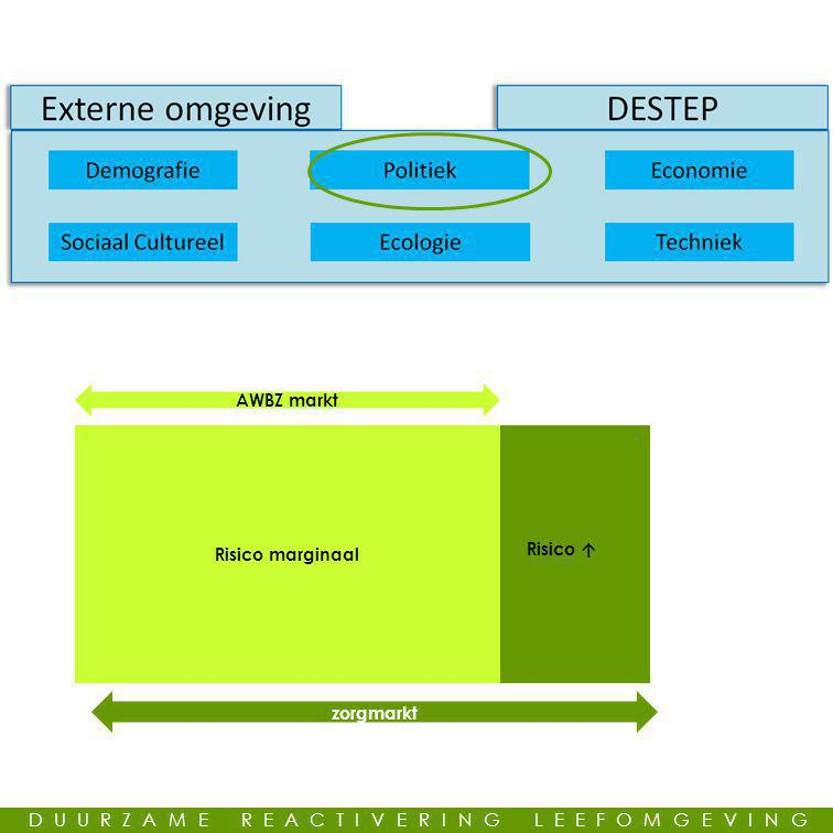 DUURZAME REACTIVERING LEEFOMGEVING