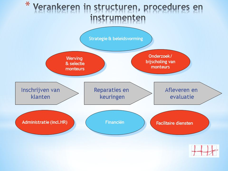 Verankeren in structuren, procedures en instrumenten