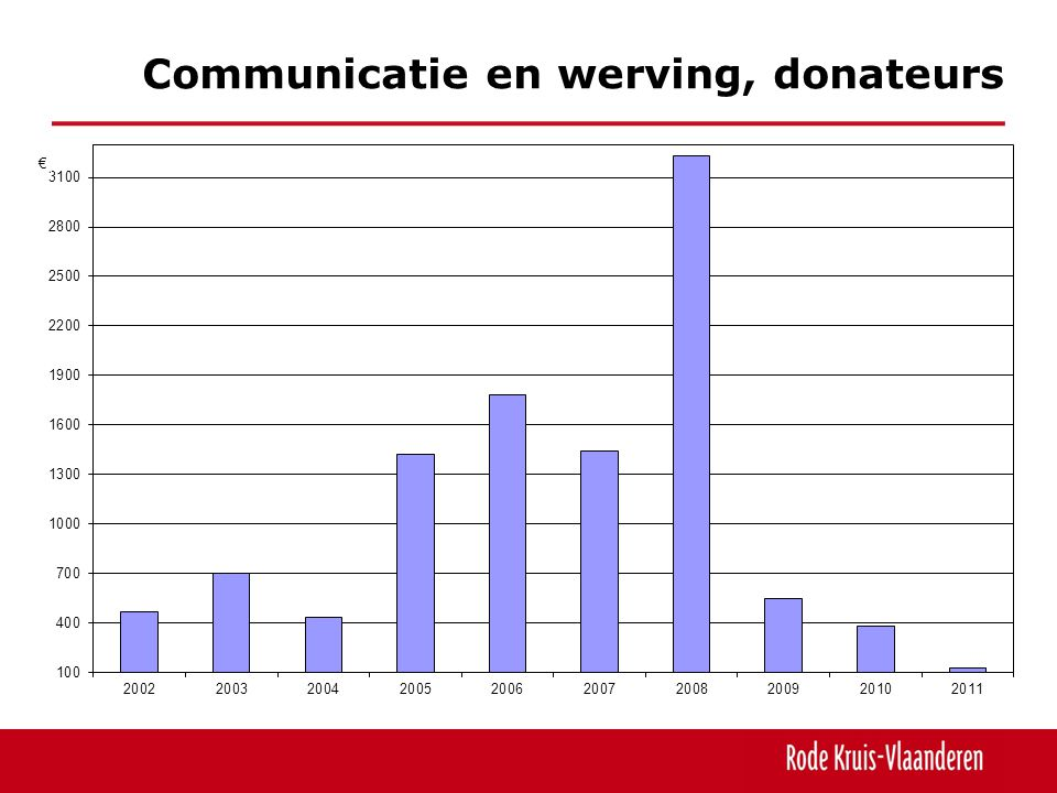 Communicatie en werving, donateurs