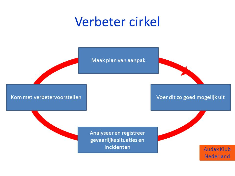 Verbeter cirkel Maak plan van aanpak Kom met verbetervoorstellen
