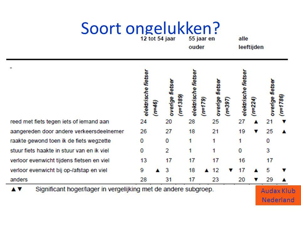 Soort ongelukken Audax Klub Nederland