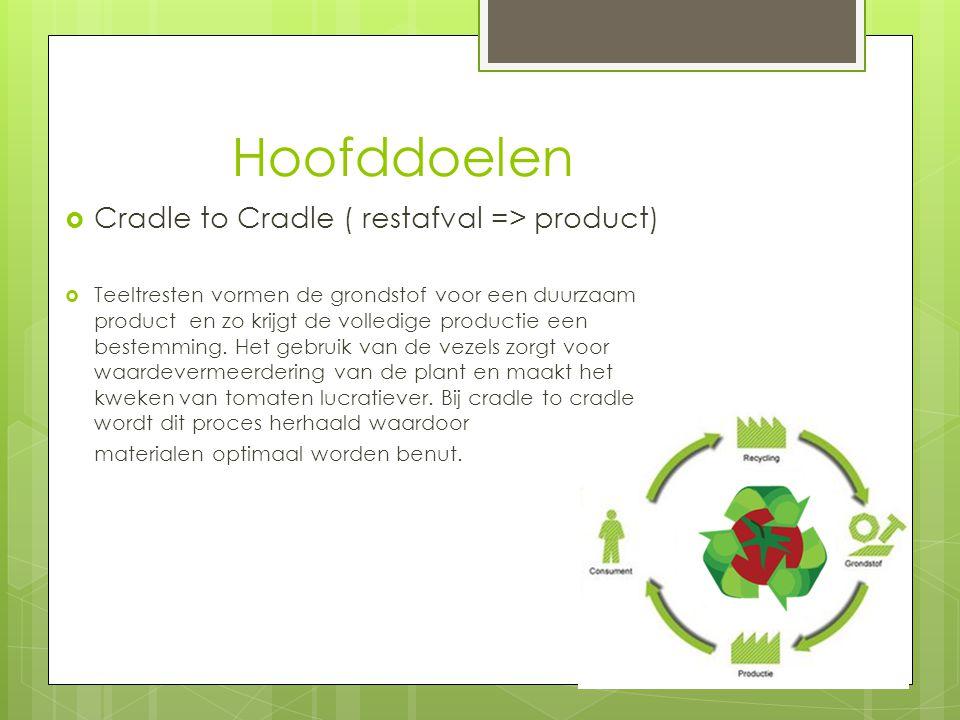 Hoofddoelen Cradle to Cradle ( restafval => product)