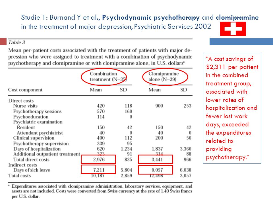Studie 1: Burnand Y et al., Psychodynamic psychotherapy and clomipramine in the treatment of major depression, Psychiatric Services 2002