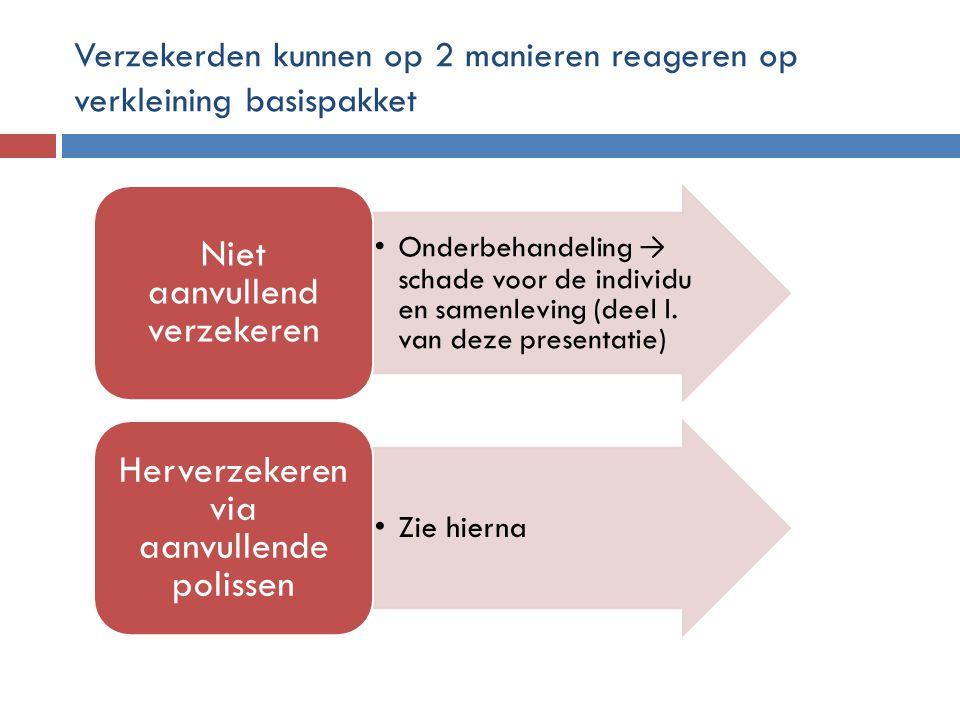 Verzekerden kunnen op 2 manieren reageren op verkleining basispakket