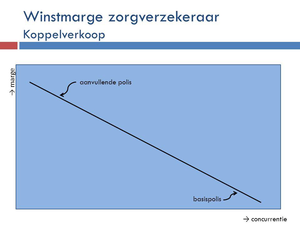Winstmarge zorgverzekeraar Koppelverkoop