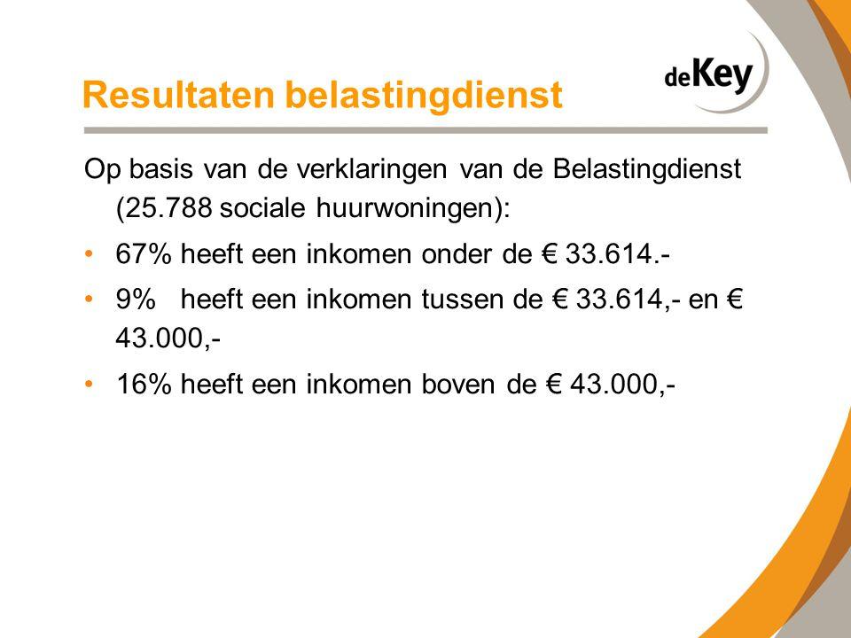 Resultaten belastingdienst