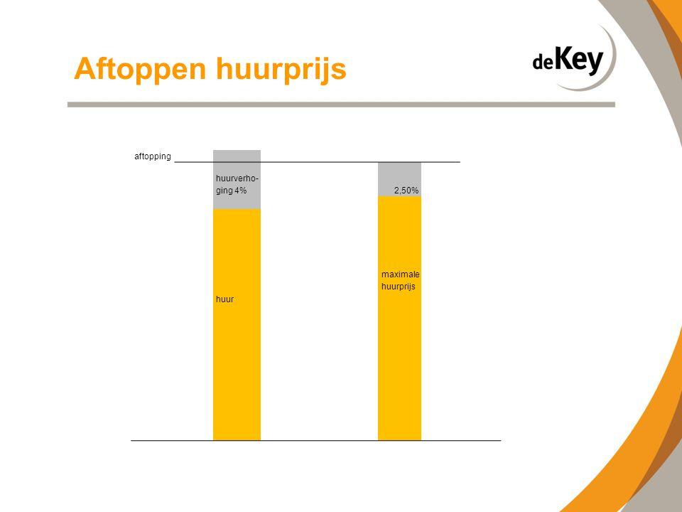 Aftoppen huurprijs aftopping huurverho- ging 4% 2,50% maximale