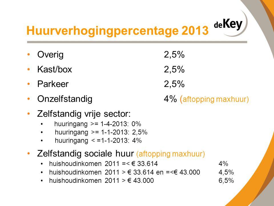 Huurverhogingpercentage 2013