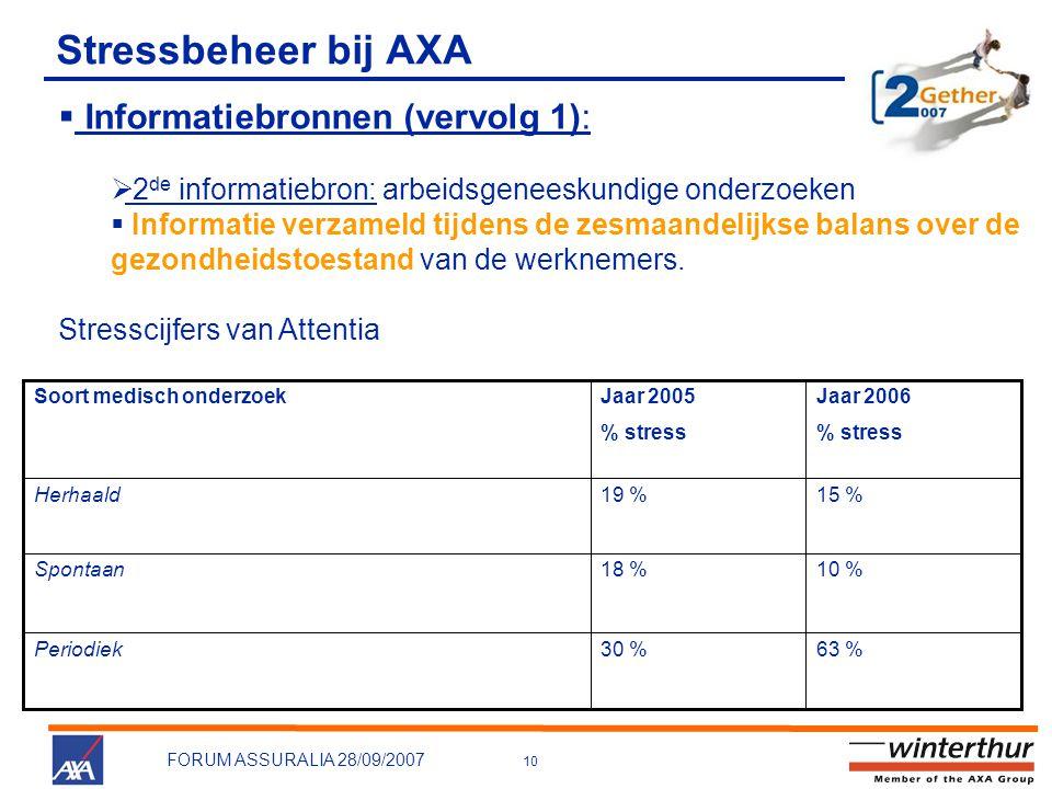 Stressbeheer bij AXA Informatiebronnen (vervolg 1):