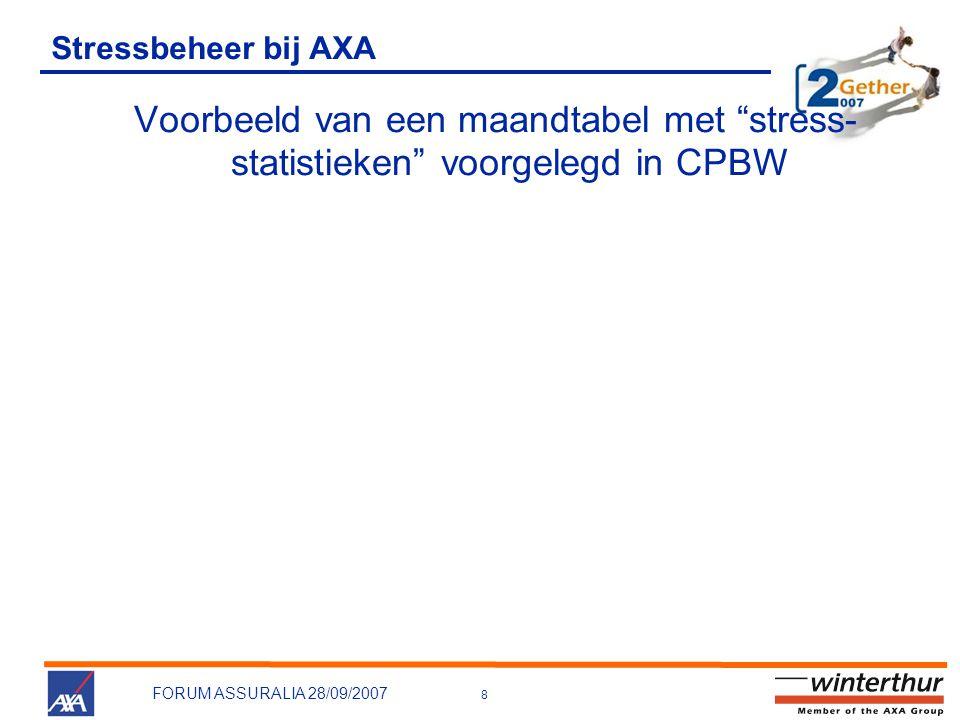 Stressbeheer bij AXA Voorbeeld van een maandtabel met stress-statistieken voorgelegd in CPBW