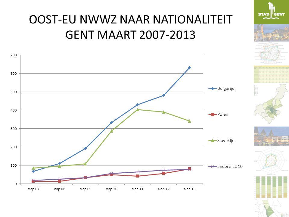 OOST-EU NWWZ NAAR NATIONALITEIT GENT MAART 2007-2013