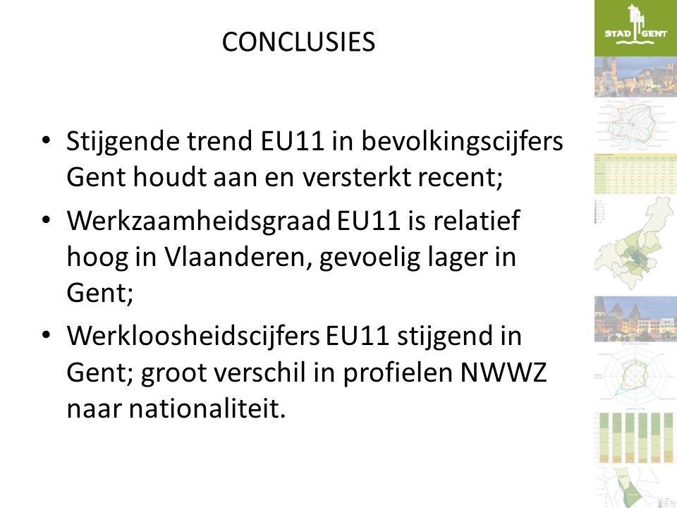 CONCLUSIES Stijgende trend EU11 in bevolkingscijfers Gent houdt aan en versterkt recent;