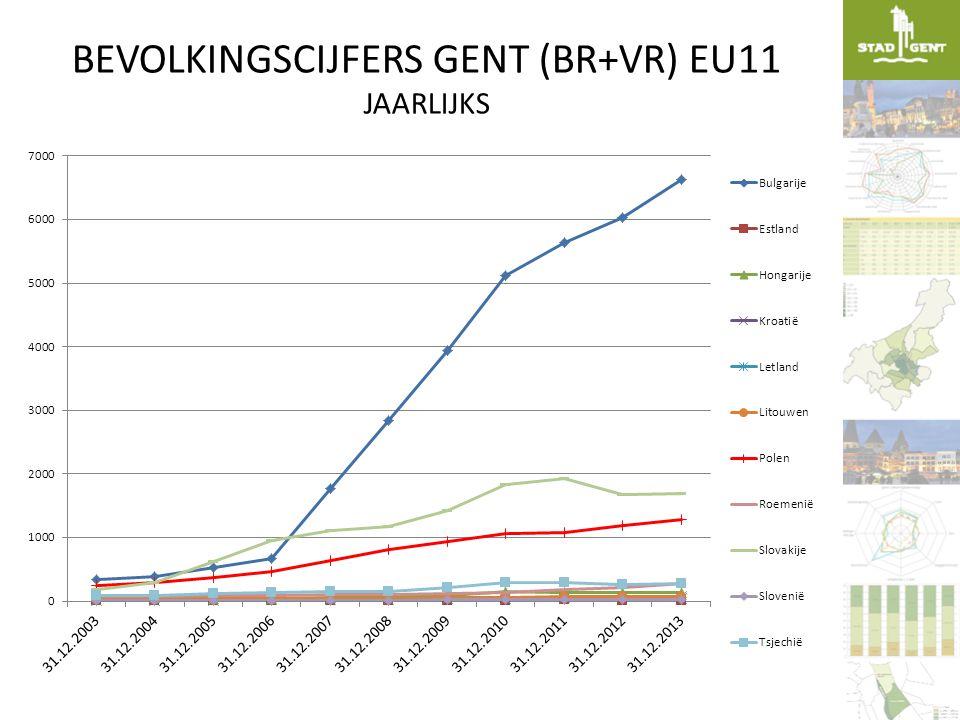 BEVOLKINGSCIJFERS GENT (BR+VR) EU11 JAARLIJKS
