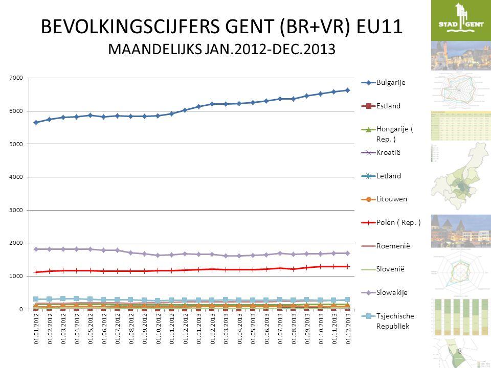 BEVOLKINGSCIJFERS GENT (BR+VR) EU11 MAANDELIJKS JAN.2012-DEC.2013