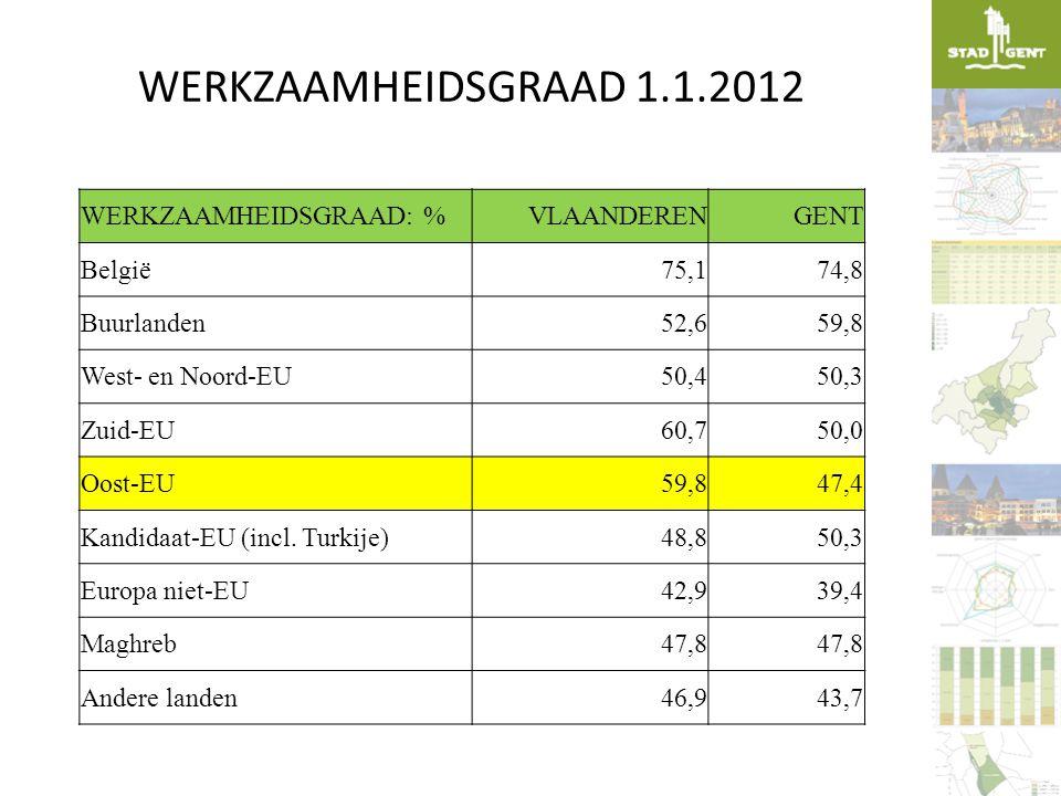 WERKZAAMHEIDSGRAAD 1.1.2012 WERKZAAMHEIDSGRAAD: % VLAANDEREN GENT