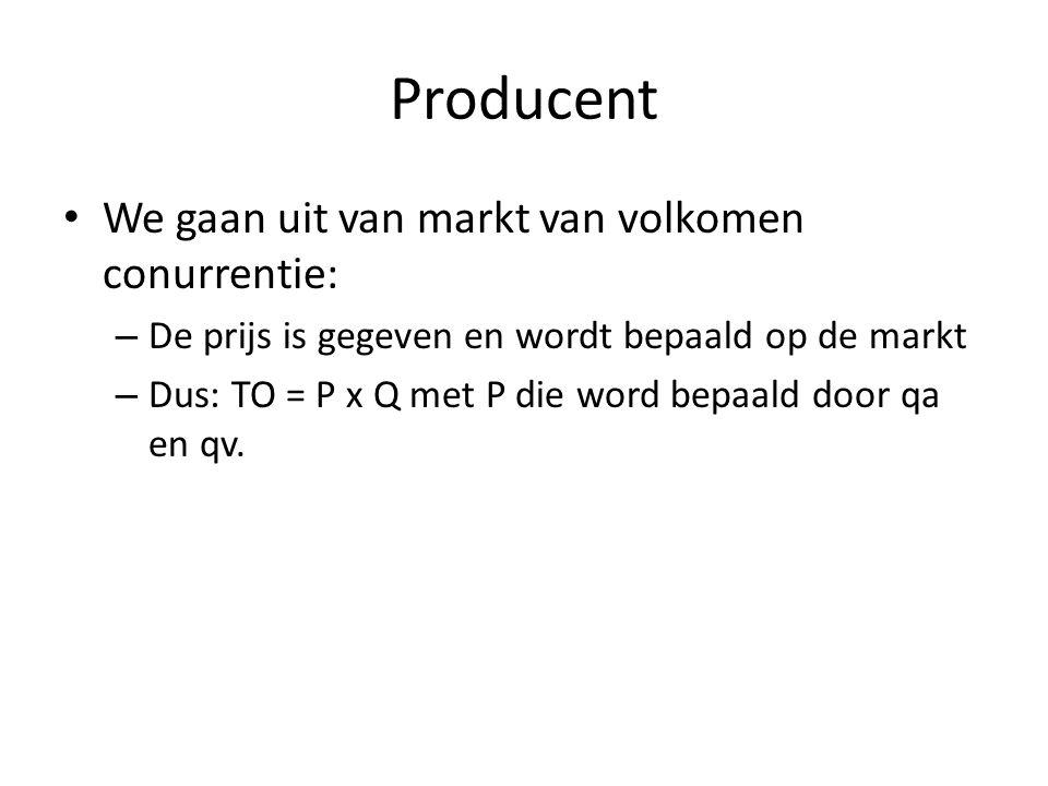 Producent We gaan uit van markt van volkomen conurrentie:
