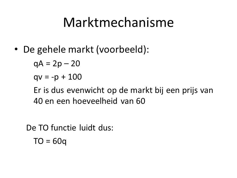 Marktmechanisme De gehele markt (voorbeeld): qA = 2p – 20