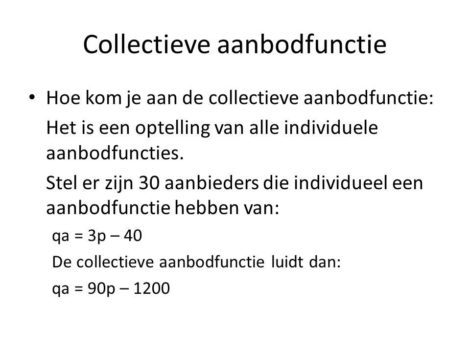 Collectieve aanbodfunctie