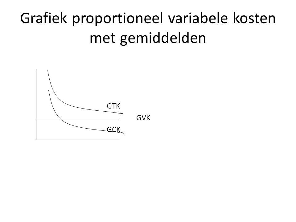 Grafiek proportioneel variabele kosten met gemiddelden