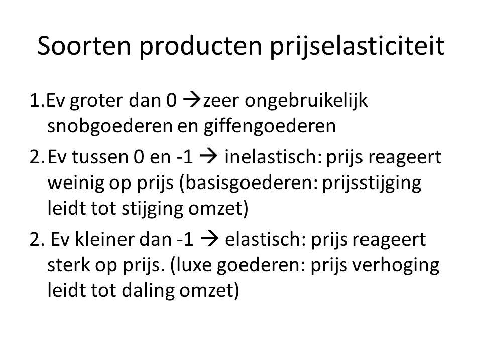 Soorten producten prijselasticiteit