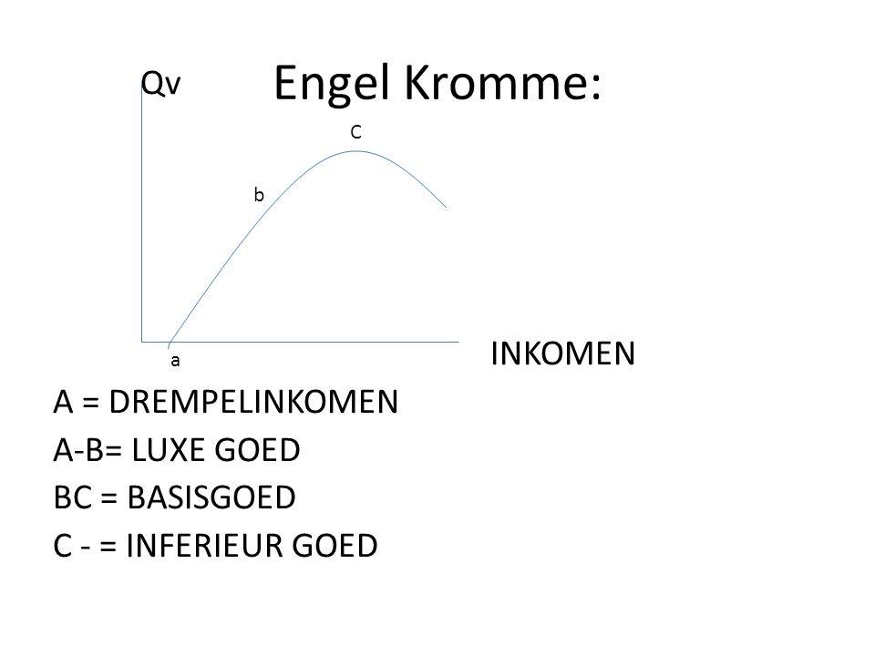 Engel Kromme: Qv INKOMEN A = DREMPELINKOMEN A-B= LUXE GOED BC = BASISGOED C - = INFERIEUR GOED C.